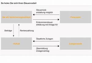 Riester Rechner Steuervorteil : riester rente staatliche f rderung mit der huk24 ~ Lizthompson.info Haus und Dekorationen