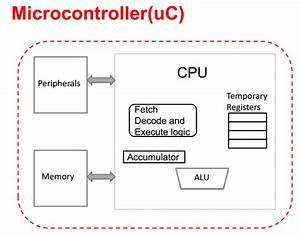 Pic18f Microcontroller Block Diagram Of A Simple
