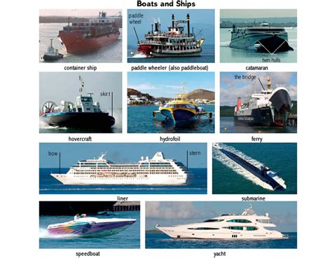 Boat Definition Adjective by Hull 1 Noun Definition Pictures Pronunciation And