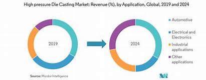 Casting Die Market Pressure Report Industry Understand