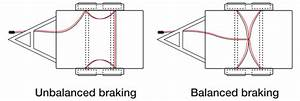 Unbalanced Electric Braking