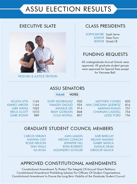 Graduate Election Form 18 Online by Assu Election Results Announced Stanford Daily