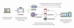 Amazon Kinesis Firehose  U2013 Amazon Web Services  Aws