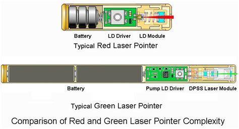 Class Iiia Green Laser Pointer Thinkgeek