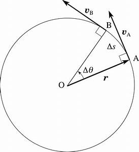 Tangential And Centripetal Acceleration Equation