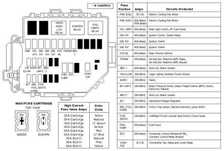 fuse box diagram  ford mustang questions answers