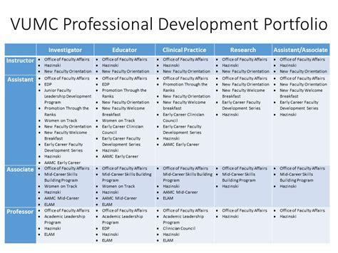 professional development faculty affairs career