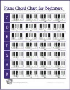 piano chord chart  beginners  basic chords