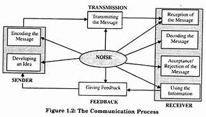 5 Main Processes Of Communication  With Diagram