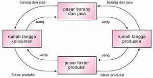 Diagram Arus Kegiatan Perekonomian  U2013 Bisnis Wikrama
