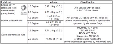 Sae Engine Oil Specifications