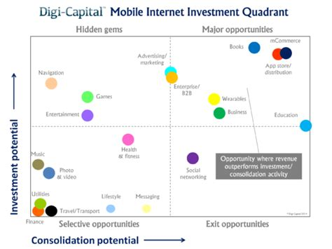 mobile internet record  invested stock market