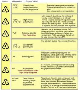 resin codes O ECOTEXTILES