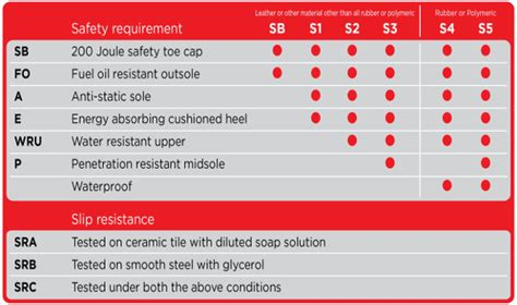 Safety Ratings by Blackrock Work Wear Footwear Sizing Safety Rating