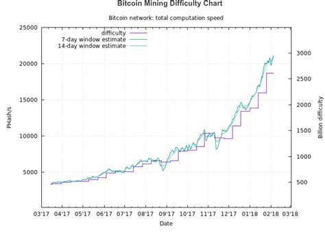 Difficulty adjusts every 2016 blocks (~2 weeks) based on a target time of 10 minutes per block. Bitcoin Mining Difficulty Chart - Earn Bitcoin Free Coin