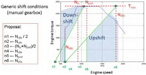 Gear Line Diagram by Gear Shift Parameterization For Manual Transmissions Based
