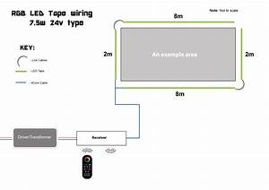 How To Install Led Tape  U2013 Large Projects