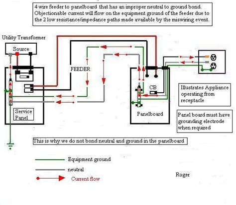 Why Can You Connect Ground Neutral Bus Bars Sub