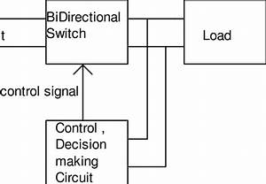 Block Diagram Of The Circuit Breaker