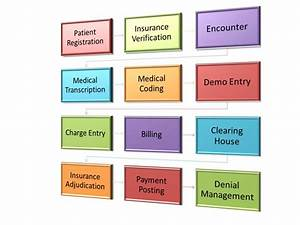 Medical Billing Process Of Health Insurance