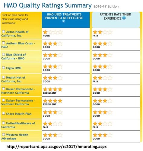 If you have major health issues, blue been a kaiser customer my entire working career (>26 years). hmo_plan_ratings_2016 - California Health News