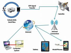 Importance Of Gps Tracking System In Your Life