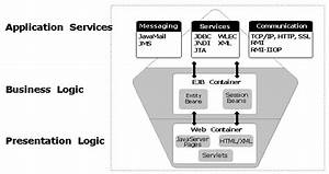 Introduction To Weblogic Server