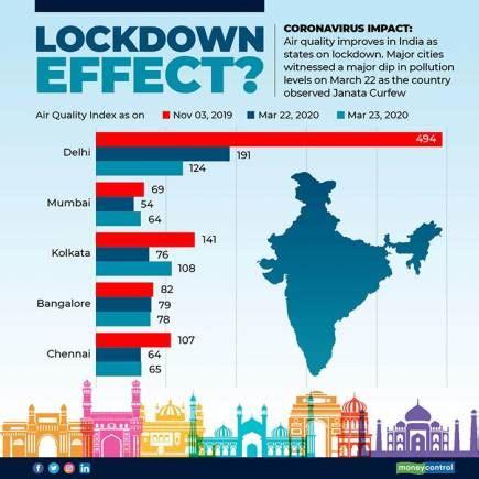 Coronavirus Impact | Air quality improves in India ...
