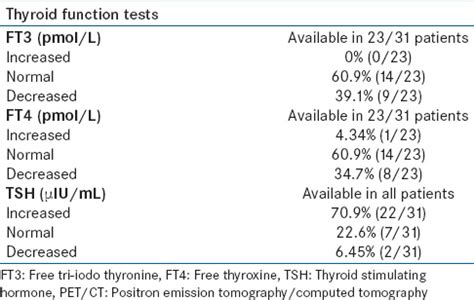 ft4 levels normal range 28 images optimal thyroid levels mamma health tsh range pregnancy