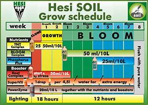 When To Start Hesi Soil Nutrients Non Organic Compost