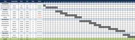 Project Activity Plan Template by Work Plan Template Excel Calendar Template Excel
