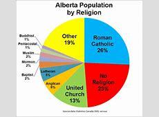 FileAlberta Population by ReligionPNG Wikipedia