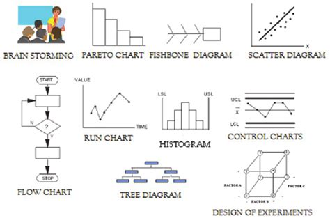 5 Why Dmaic Tools Tools Used In Root Cause Analysis Scientific