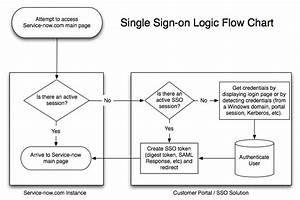 Typical Saml Process Flow  Diagram