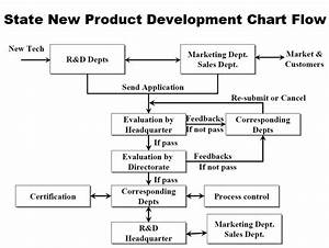 New Product Development Process Flowchart