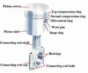 Piston Skirt  Piston Rod And Trunk Piston