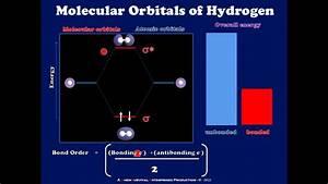 A Brief Introduction To Molecular Orbitals