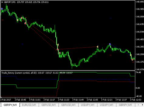 mt4 market buy the trade history mt4 technical indicator for