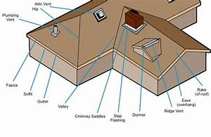 Roofing Anatomy 101  The Parts Of A Roof