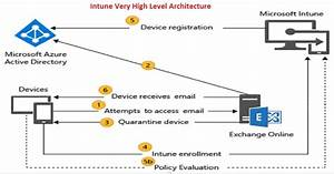 Newbies Intune Bible To Learn Mobile Device Management