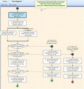 Elaborate Use Case Scenarios  Flow