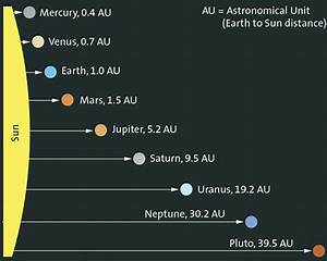 solar system distances between planets Quotes
