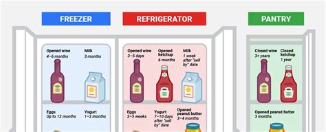 long keep food freezer fridge pantry nogarlicnoonions september