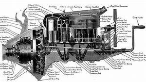 Workhorse Engine Of The Day  Ford Model T