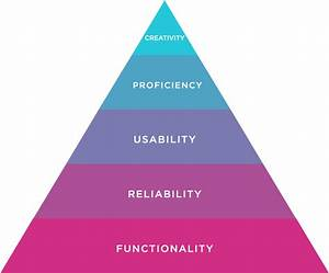 Design Hierarchy Of Needs   The Product Owner U2019s Guide