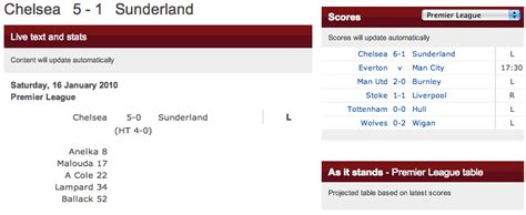Bbc Sport Football Results