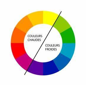 elisabethpeclardch comment choisir la couleur de son With les couleurs chaudes et froides 0 le cercle chromatique