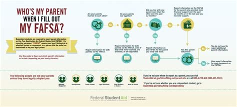 resources federal student aid