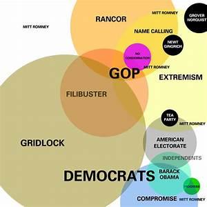 Euler Diagram Of The American Political Landscape
