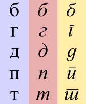 La Centrale Alphabet : alfabeto cirillico serbo wikipedia ~ Maxctalentgroup.com Avis de Voitures